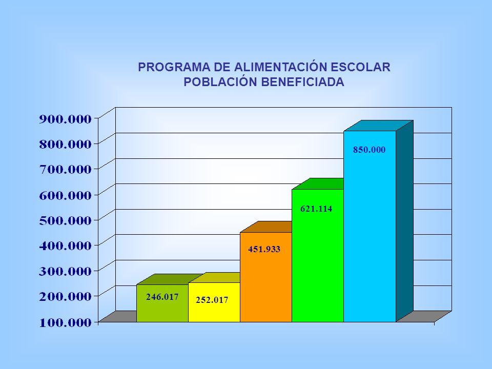 PROGRAMA DE ALIMENTACIÓN ESCOLAR POBLACIÓN BENEFICIADA 252.017 621.114 850.000 451.933 246.017