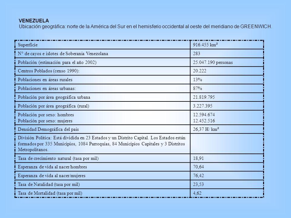 VENEZUELA Ubicación geográfica: norte de la América del Sur en el hemisferio occidental al oeste del meridiano de GREENWICH. Superficie 916.455 km ² N