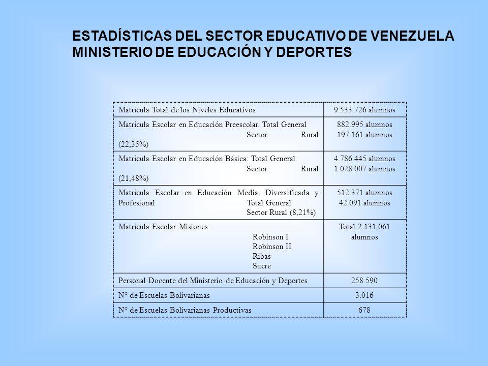 ESTADÍSTICAS DEL SECTOR EDUCATIVO DE VENEZUELA MINISTERIO DE EDUCACIÓN Y DEPORTES Matrícula Total de los Niveles Educativos9.533.726 alumnos Matrícula