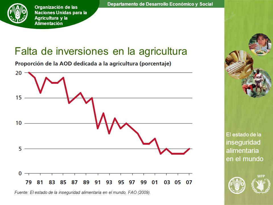9 The State of Food Insecurity in the World Departamento de Desarrollo Económico y Social Organización de las Naciones Unidas para la Agricultura y la Alimentación El estado de la inseguridad alimentaria en el mundo Falta de inversiones en la agricultura Fuente: El estado de la inseguridad alimentaria en el mundo, FAO (2009).
