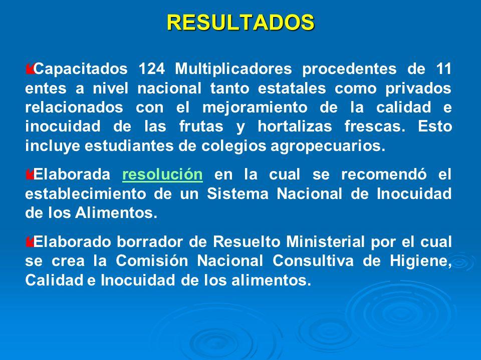 RESULTADOS íCapacitados 124 Multiplicadores procedentes de 11 entes a nivel nacional tanto estatales como privados relacionados con el mejoramiento de
