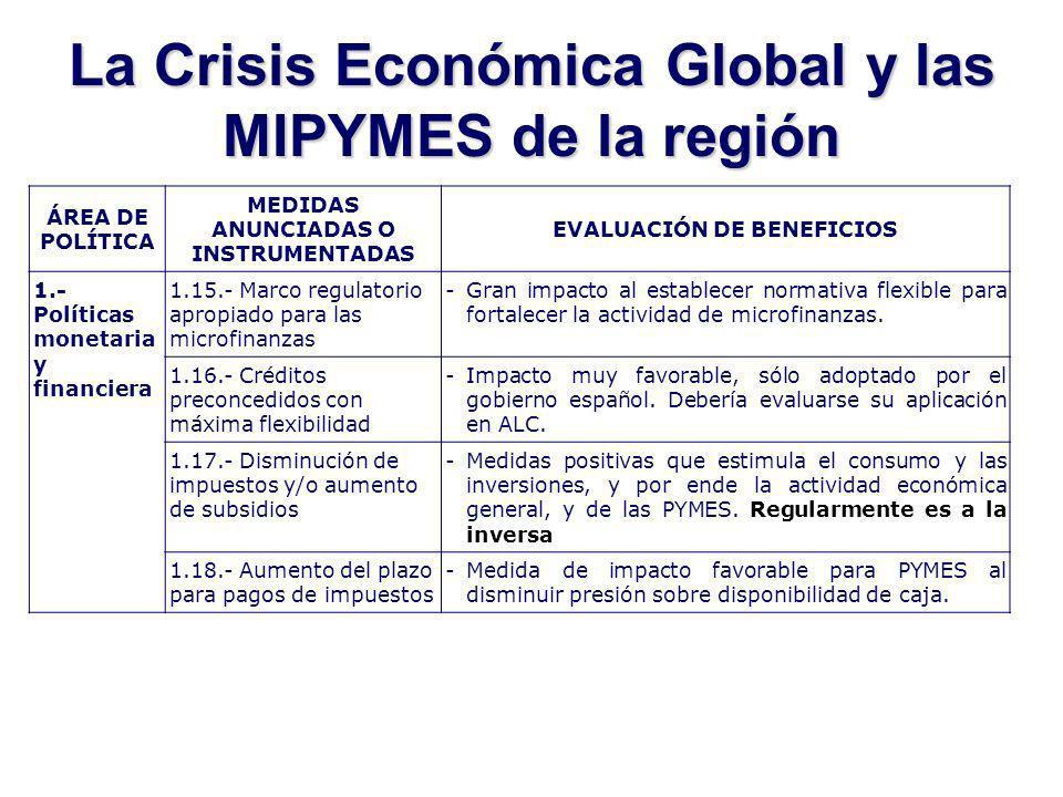 La Crisis Económica Global y las MIPYMES de la región ÁREA DE POLÍTICA MEDIDAS ANUNCIADAS O INSTRUMENTADAS EVALUACIÓN DE BENEFICIOS 1.- Políticas monetaria y financiera 1.15.- Marco regulatorio apropiado para las microfinanzas -Gran impacto al establecer normativa flexible para fortalecer la actividad de microfinanzas.
