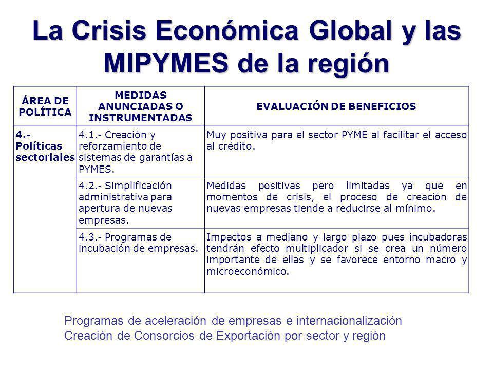 La Crisis Económica Global y las MIPYMES de la región ÁREA DE POLÍTICA MEDIDAS ANUNCIADAS O INSTRUMENTADAS EVALUACIÓN DE BENEFICIOS 4.- Políticas sectoriales 4.1.- Creación y reforzamiento de sistemas de garantías a PYMES.