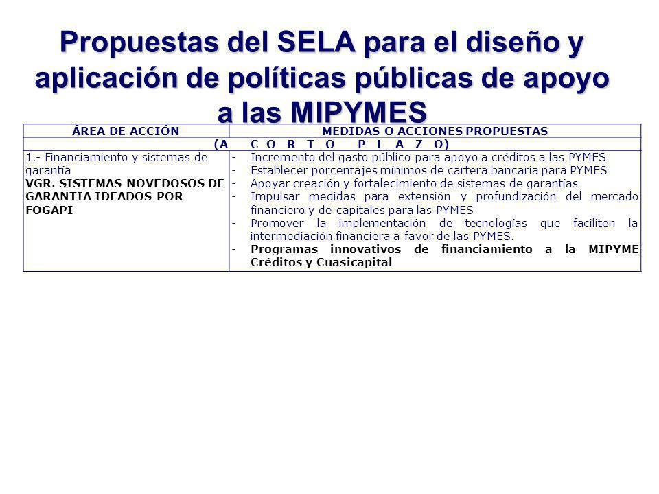 Propuestas del SELA para el diseño y aplicación de políticas públicas de apoyo a las MIPYMES ÁREA DE ACCIÓNMEDIDAS O ACCIONES PROPUESTAS (A C O R T O P L A Z O) 1.- Financiamiento y sistemas de garantía VGR.