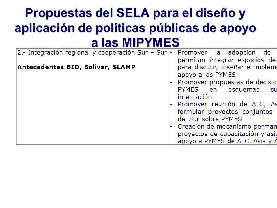 Propuestas del SELA para el diseño y aplicación de políticas públicas de apoyo a las MIPYMES 2.- Integración regional y cooperación Sur – Sur Antecedentes BID, Bolivar, SLAMP -Promover la adopción de propuestas que permitan integrar espacios de alcance regional para discutir, diseñar e implementar medidas de apoyo a las PYMES -Promover propuestas de decisiones a favor de las PYMES en esquemas subregionales de integración -Promover reunión de ALC, Asia y África para formular proyectos conjuntos y agenda común del Sur sobre PYMES -Creación de mecanismo permanente para evaluar proyectos de capacitación y asistencia técnica en apoyo a PYMES de ALC, Asia y África.