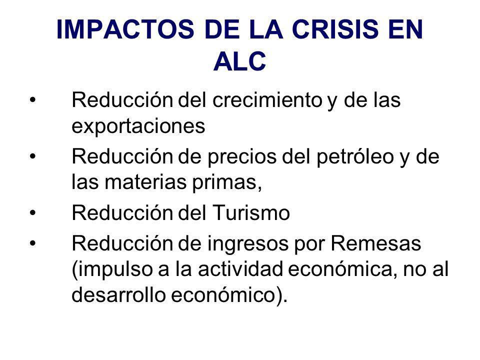 IMPACTOS DE LA CRISIS EN ALC Reducción del crecimiento y de las exportaciones Reducción de precios del petróleo y de las materias primas, Reducción del Turismo Reducción de ingresos por Remesas (impulso a la actividad económica, no al desarrollo económico).