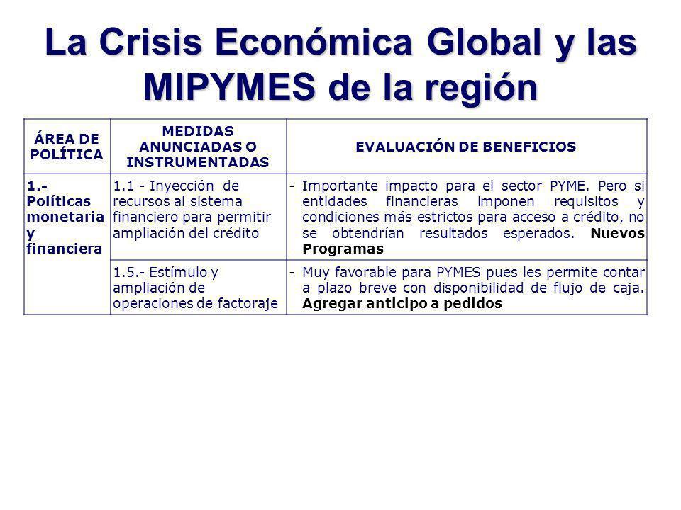 La Crisis Económica Global y las MIPYMES de la región ÁREA DE POLÍTICA MEDIDAS ANUNCIADAS O INSTRUMENTADAS EVALUACIÓN DE BENEFICIOS 1.- Políticas monetaria y financiera 1.1 - Inyección de recursos al sistema financiero para permitir ampliación del crédito -Importante impacto para el sector PYME.