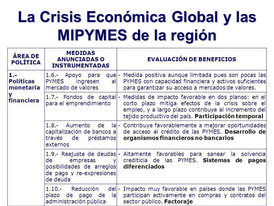 La Crisis Económica Global y las MIPYMES de la región ÁREA DE POLÍTICA MEDIDAS ANUNCIADAS O INSTRUMENTADAS EVALUACIÓN DE BENEFICIOS 1.- Políticas monetaria y financiera 1.6.- Apoyo para que PYMES ingresen al mercado de valores -Medida positiva aunque limitada pues son pocas las PYMES con capacidad financiera y activos suficientes para garantizar su acceso a mercados de valores.