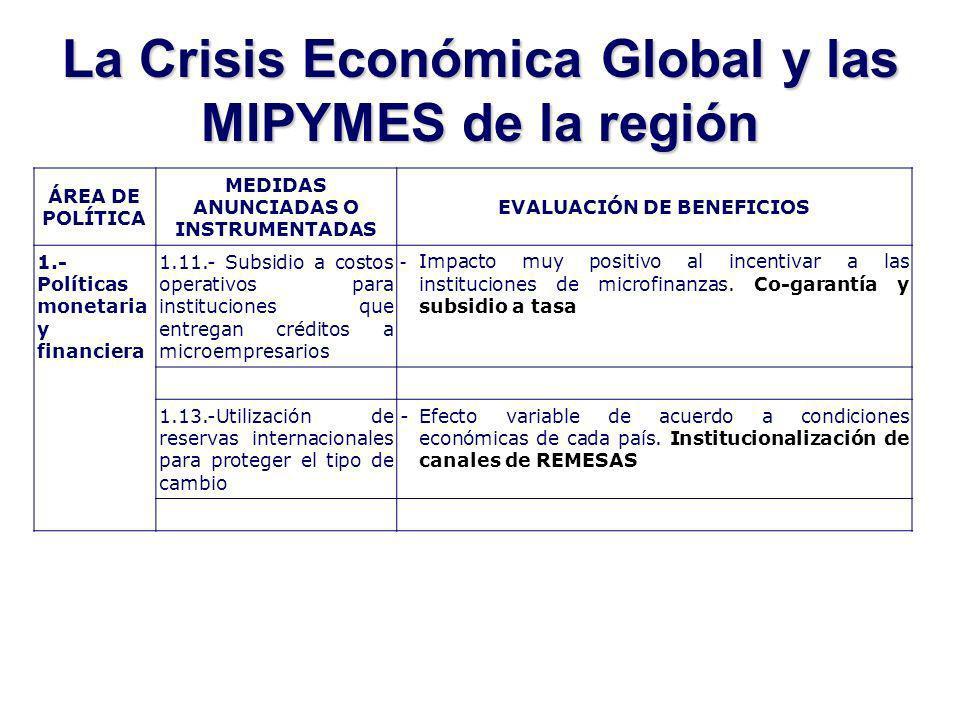 La Crisis Económica Global y las MIPYMES de la región ÁREA DE POLÍTICA MEDIDAS ANUNCIADAS O INSTRUMENTADAS EVALUACIÓN DE BENEFICIOS 1.- Políticas monetaria y financiera 1.11.- Subsidio a costos operativos para instituciones que entregan créditos a microempresarios - Impacto muy positivo al incentivar a las instituciones de microfinanzas.