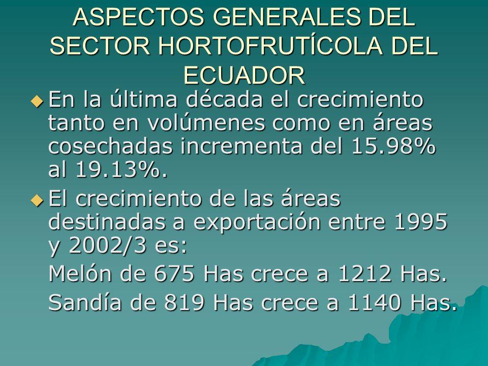 ASPECTOS GENERALES DEL SECTOR HORTOFRUTÍCOLA DEL ECUADOR El País registró ingresos por exportaciones en el 2003 de USD $ 5,988 millones, de los cuáles aproximadamente el 46% pertenece a ingresos por exportaciones de productos agroindustriales.