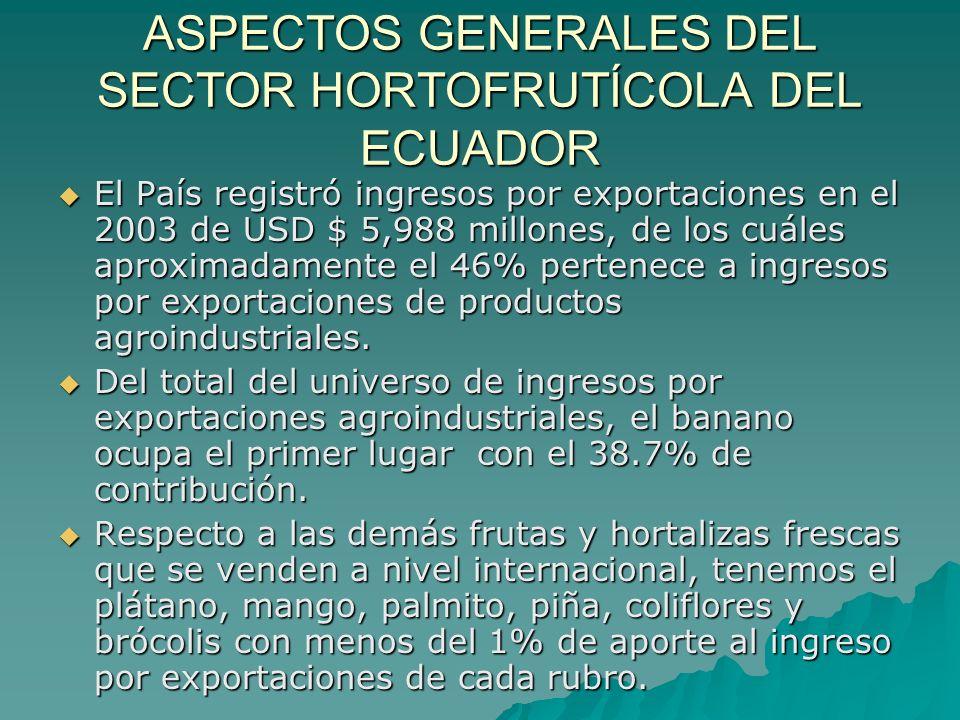 ASPECTOS GENERALES DEL SECTOR HORTOFRUTÍCOLA DEL ECUADOR Los principales mercados son: Estados Unidos, Japón, La Unión Europea, Colombia, Perú, Chile y Argentina Estados Unidos, Japón, La Unión Europea, Colombia, Perú, Chile y Argentina