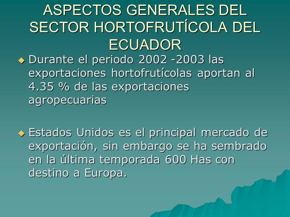 OPORTUNIDADES Proyectos FAO Fortalecimiento de la gestión de los Comités Nacionales del Codex y del Punto de Contacto.
