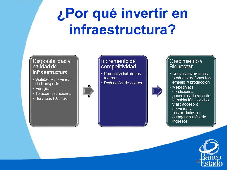 ¿Por qué invertir en infraestructura? Disponibilidad y calidad de infraestructura Vialidad y servicios de transporte Energía Telecomunicaciones Servic