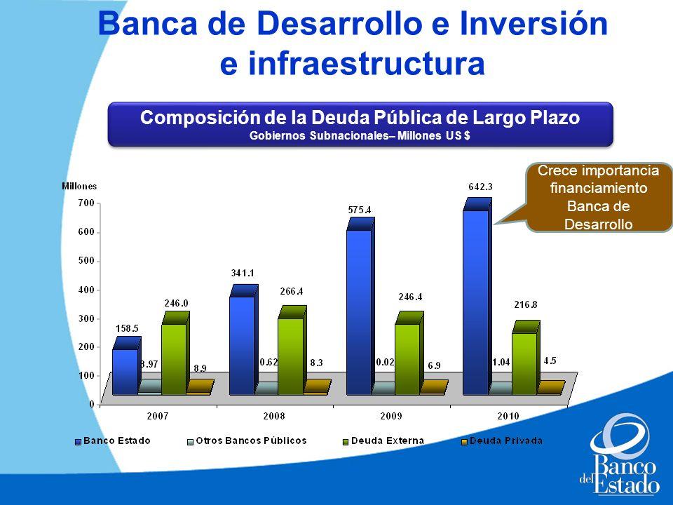 Banca de Desarrollo e Inversión e infraestructura Crece importancia financiamiento Banca de Desarrollo Composición de la Deuda Pública de Largo Plazo