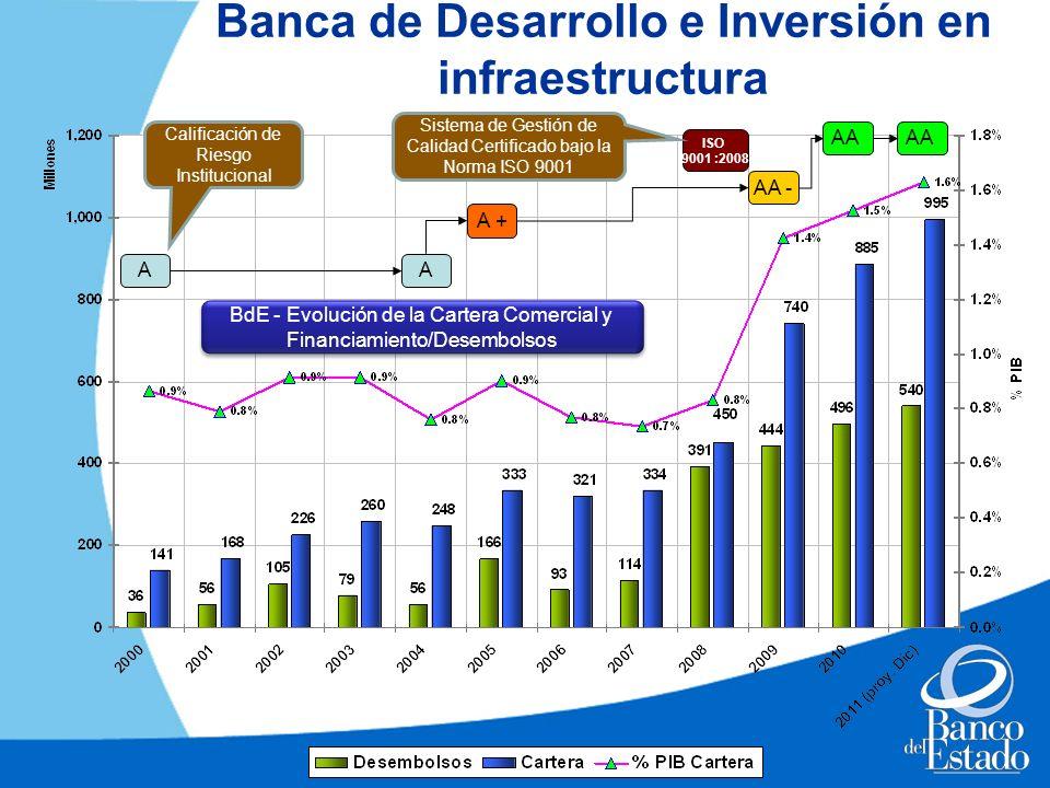 Banca de Desarrollo e Inversión en infraestructura BdE - Evolución de la Cartera Comercial y Financiamiento/Desembolsos A A + AA - AA A Calificación d