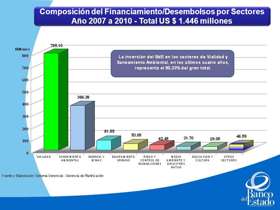 Composición del Financiamiento/Desembolsos por Sectores Año 2007 a 2010 - Total US $ 1.446 millones Composición del Financiamiento/Desembolsos por Sec