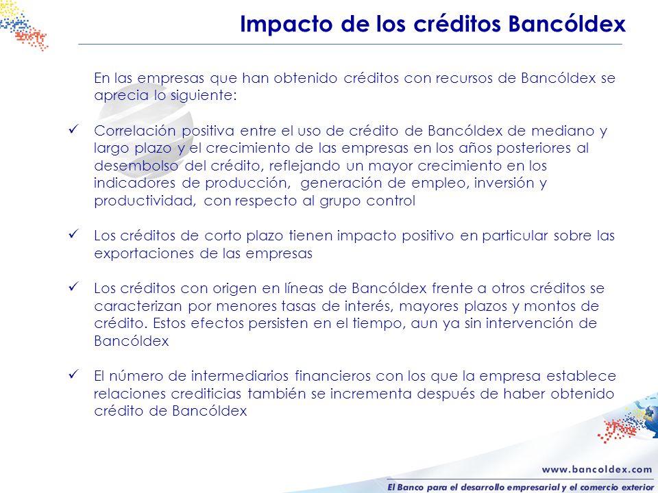 Impacto de los créditos Bancóldex En las empresas que han obtenido créditos con recursos de Bancóldex se aprecia lo siguiente: Correlación positiva entre el uso de crédito de Bancóldex de mediano y largo plazo y el crecimiento de las empresas en los años posteriores al desembolso del crédito, reflejando un mayor crecimiento en los indicadores de producción, generación de empleo, inversión y productividad, con respecto al grupo control Los créditos de corto plazo tienen impacto positivo en particular sobre las exportaciones de las empresas Los créditos con origen en líneas de Bancóldex frente a otros créditos se caracterizan por menores tasas de interés, mayores plazos y montos de crédito.
