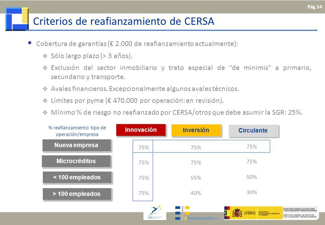 Microcréditos < 100 empleados Nueva empresa 75% > 100 empleados Innovación Inversión Circulante 75% 55% 40% 75% 50% 30% Cobertura de garantías ( 2.000