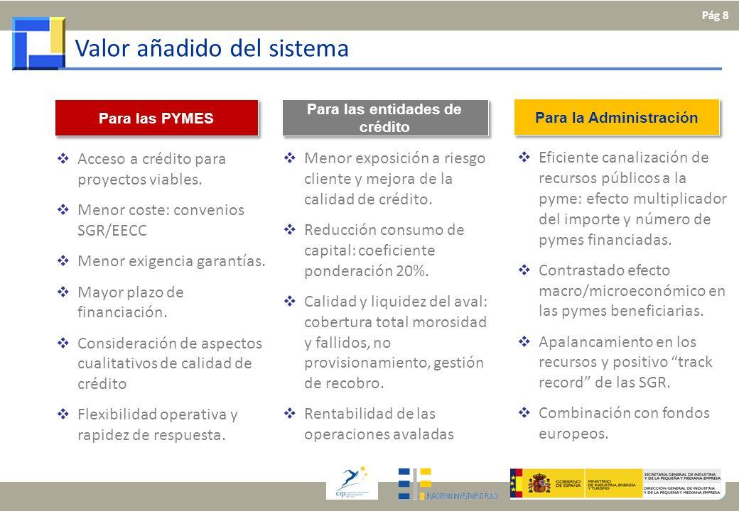 Valor añadido del sistema Para las entidades de crédito Para la Administración Para las PYMES Acceso a crédito para proyectos viables. Menor coste: co