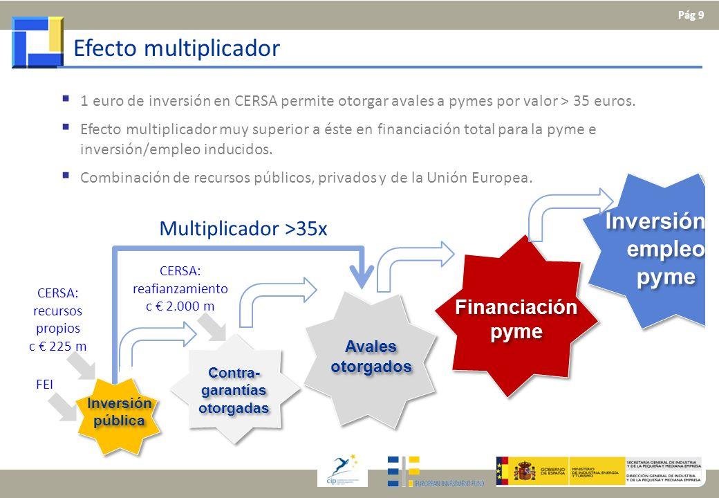 Inversión pública Contra- garantías otorgadas Avales otorgados Financiación pyme Inversión y empleo pyme Efecto multiplicador Multiplicador >35x 1 eur