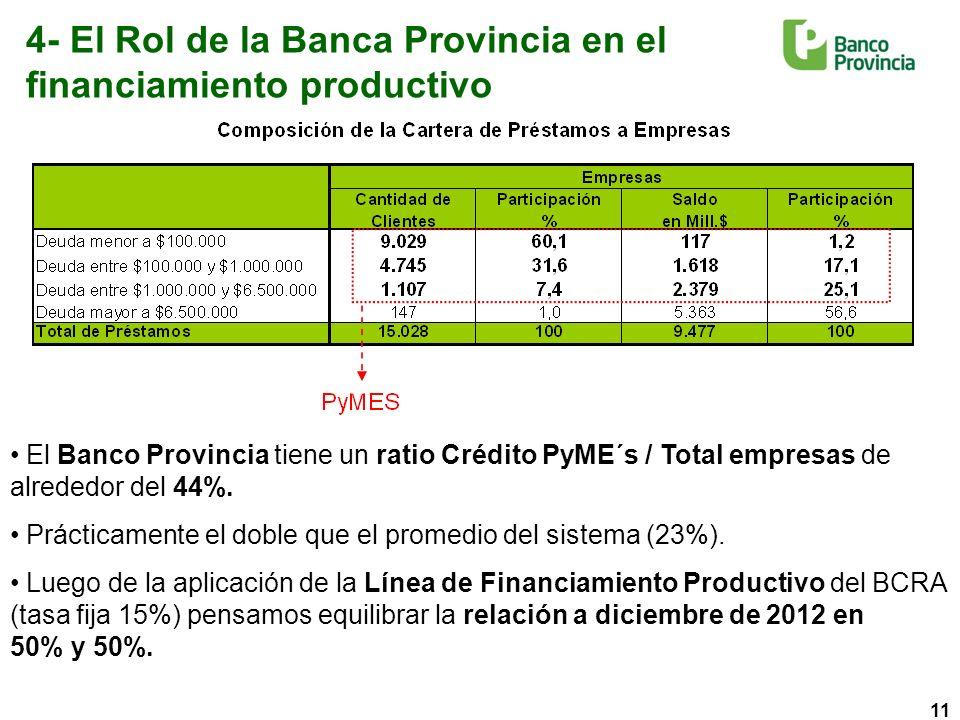 11 4- El Rol de la Banca Provincia en el financiamiento productivo El Banco Provincia tiene un ratio Crédito PyME´s / Total empresas de alrededor del 44%.