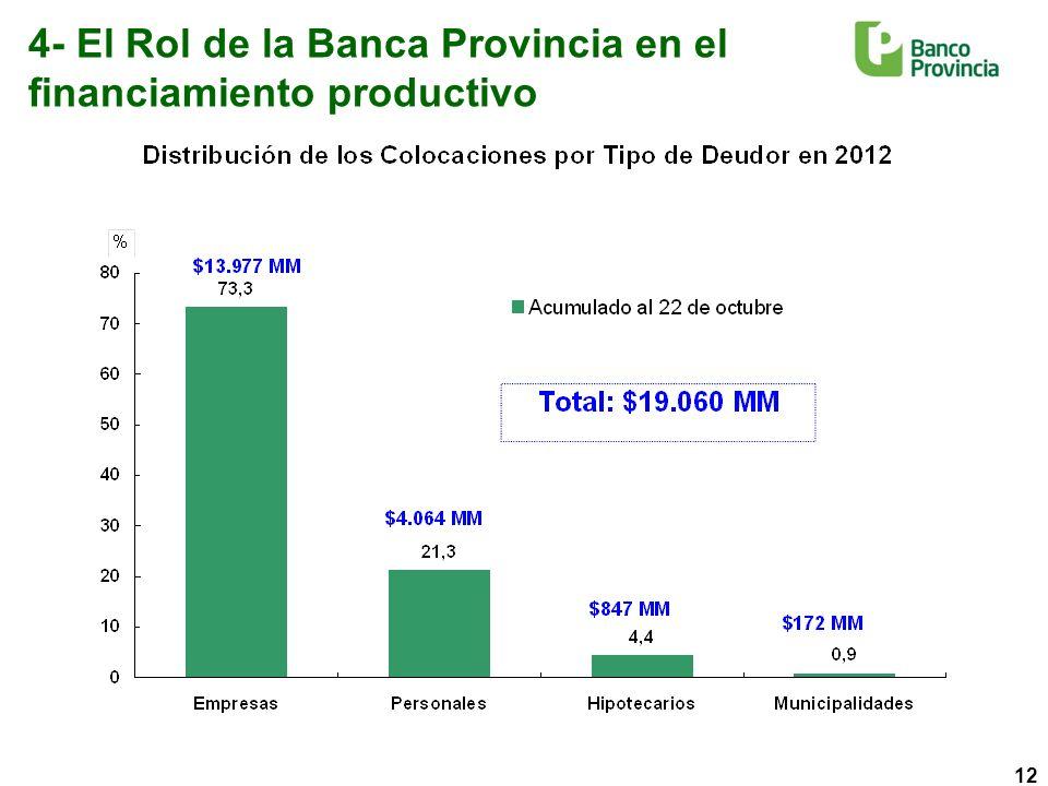 12 4- El Rol de la Banca Provincia en el financiamiento productivo