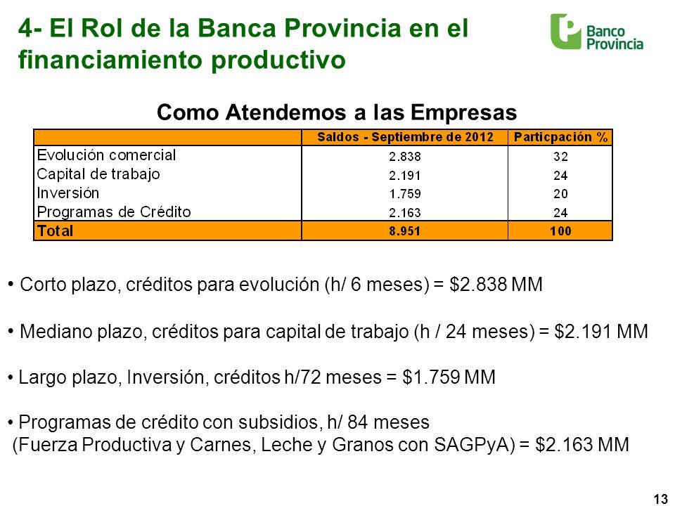13 4- El Rol de la Banca Provincia en el financiamiento productivo Corto plazo, créditos para evolución (h/ 6 meses) = $2.838 MM Mediano plazo, créditos para capital de trabajo (h / 24 meses) = $2.191 MM Largo plazo, Inversión, créditos h/72 meses = $1.759 MM Programas de crédito con subsidios, h/ 84 meses (Fuerza Productiva y Carnes, Leche y Granos con SAGPyA) = $2.163 MM Como Atendemos a las Empresas