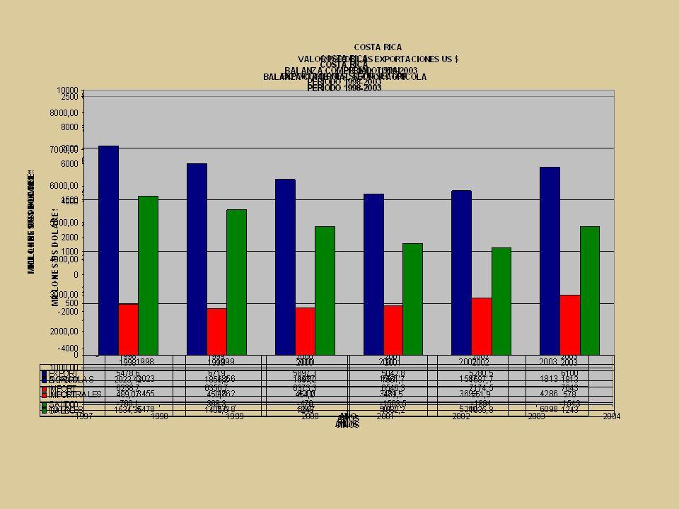 Comportamiento anual de precios y oferta : Interpretación.