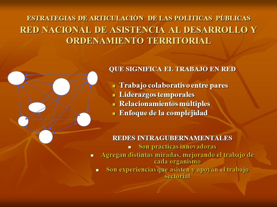 ESTRATEGIAS DE ARTICULACIÓN DE LAS POLÍTICAS PÚBLICAS RED NACIONAL DE ASISTENCIA AL DESARROLLO Y ORDENAMIENTO TERRITORIAL QUE SIGNIFICA EL TRABAJO EN