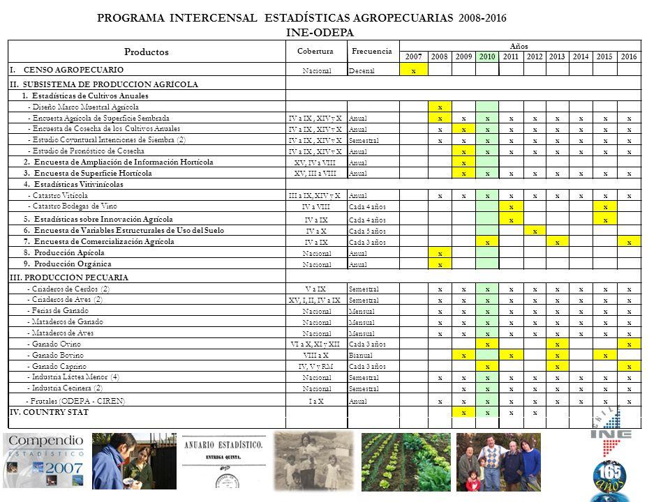2007200820092010201120122013201420152016 I. CENSO AGROPECUARIO NacionalDecenalx II.