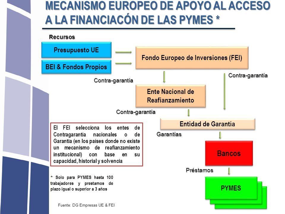 PYMES Fondo Europeo de Inversiones (FEI) Presupuesto UE BEI & Fondos Propios Ente Nacional de Reafianzamiento Entidad de Garantía Bancos PYMES Contra-