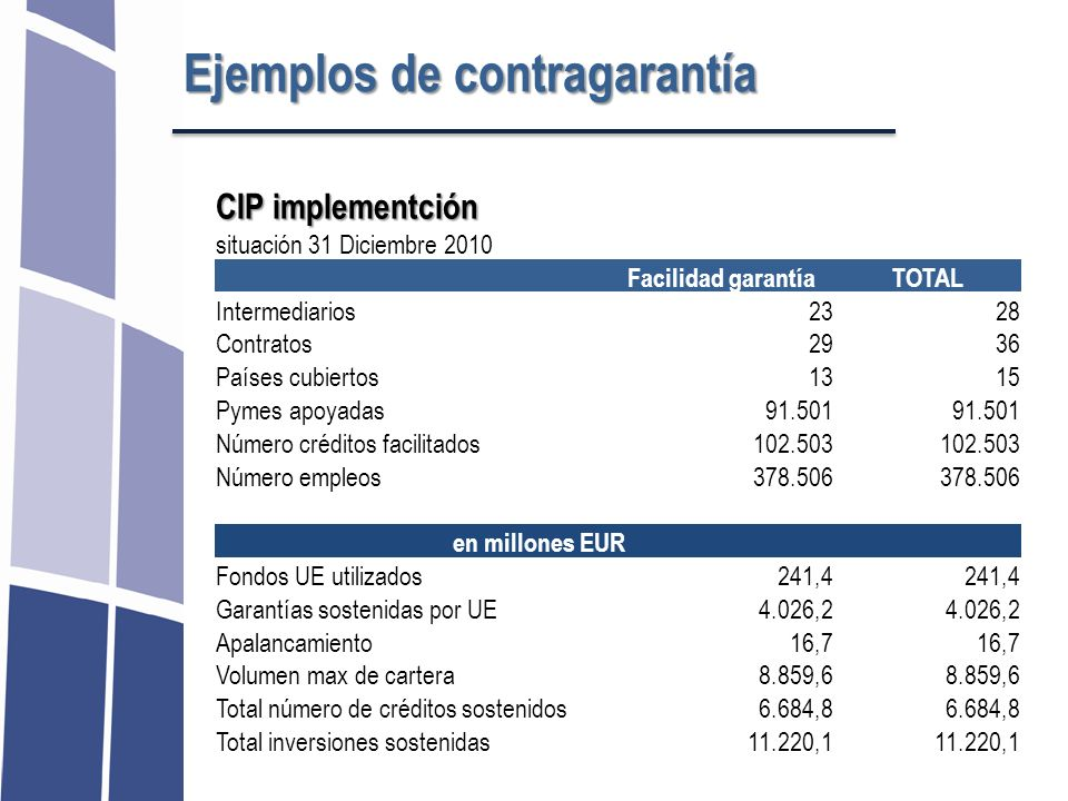 CIP implementción situación 31 Diciembre 2010 Facilidad garantíaTOTAL Intermediarios2328 Contratos2936 Países cubiertos1315 Pymes apoyadas91.501 Númer