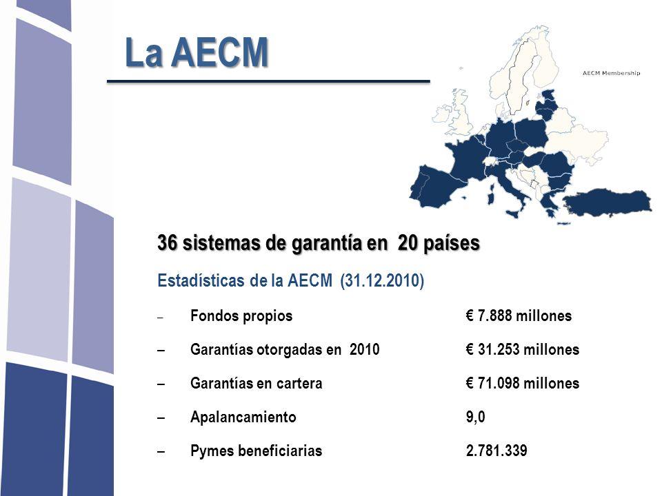 La AECM Estadísticas de la AECM (31.12.2010) – Fondos propios 7.888 millones – Garantías otorgadas en 2010 31.253 millones – Garantías en cartera 71.0