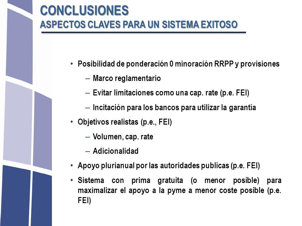 Posibilidad de ponderación 0 minoración RRPP y provisiones – Marco reglamentario – Evitar limitaciones como una cap. rate (p.e. FEI) – Incitación para