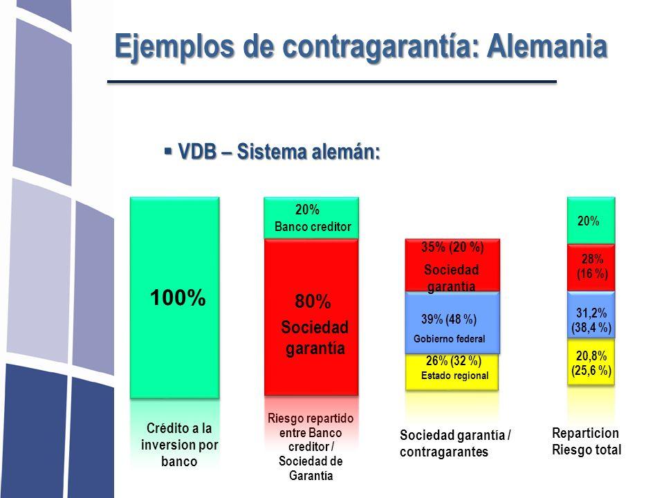 Ejemplos de contragarantía: Alemania VDB – Sistema alemán: VDB – Sistema alemán: 100% Crédito a la inversion por banco Riesgo repartido entre Banco cr
