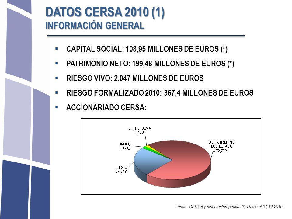 CAPITAL SOCIAL: 108,95 MILLONES DE EUROS (*) PATRIMONIO NETO: 199,48 MILLONES DE EUROS (*) RIESGO VIVO: 2.047 MILLONES DE EUROS RIESGO FORMALIZADO 201