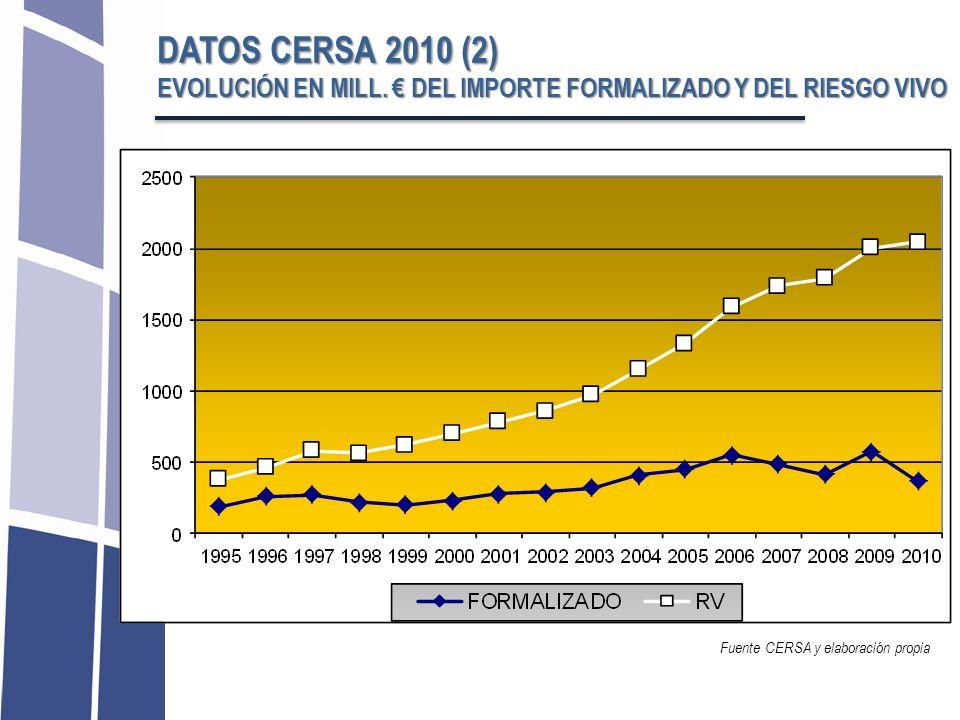 Fuente CERSA y elaboración propia DATOS CERSA 2010 (2) EVOLUCIÓN EN MILL. DEL IMPORTE FORMALIZADO Y DEL RIESGO VIVO