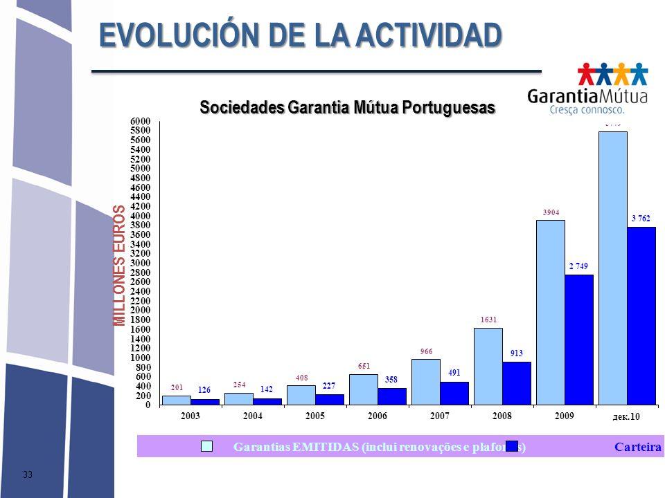 33 MILLONES EUROS EVOLUCIÓN DE LA ACTIVIDAD