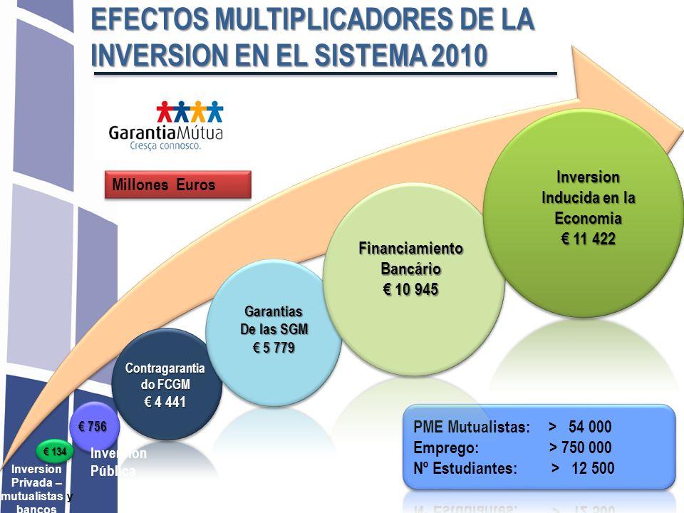 Millones Euros Contragarantia do FCGM 4 441 4 441 Inversion Pública Inversion Privada – mutualistas y bancos EFECTOS MULTIPLICADORES DE LA INVERSION E