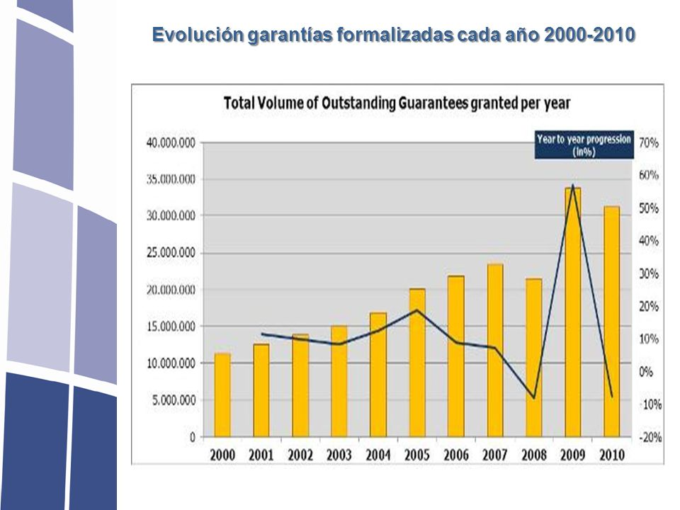 Número de empresas beneficiadas en cartera 2006-2010