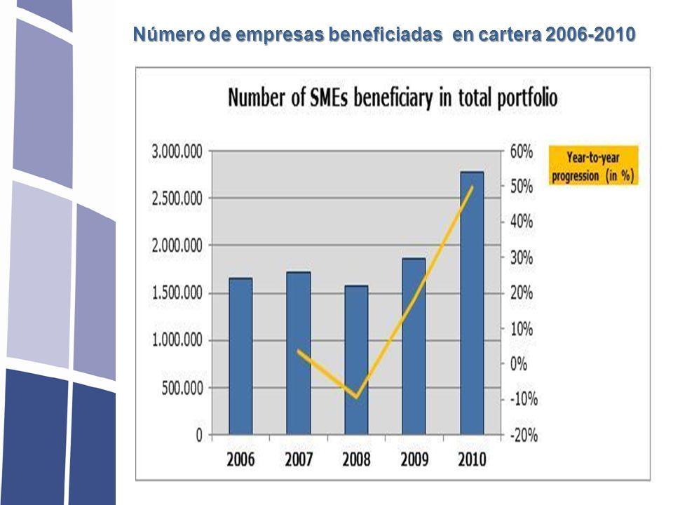PYMES Fondo Europeo de Inversiones (FEI) Presupuesto UE BEI & Fondos Propios Ente Nacional de Reafianzamiento Entidad de Garantía Bancos PYMES Contra-garantía Contra-garantía Contra-garantía Garantías Préstamos Recursos El FEI selecciona los entes de Contragarantía nacionales o de Garantía (en los países donde no existe un mecanismo de reafianzamiento institucional) con base en su capacidad, historial y solvencia MECANISMO EUROPEO DE APOYO AL ACCESO A LA FINANCIACÓN DE LAS PYMES * * Solo para PYMES hasta 100 trabajadores y prestamos de plazo igual o superior a 3 años Fuente: DG Empresas UE & FEI