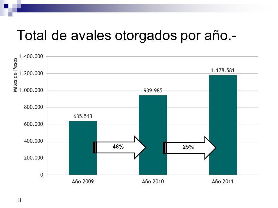 Total de avales otorgados por año.- 48% 11 25%