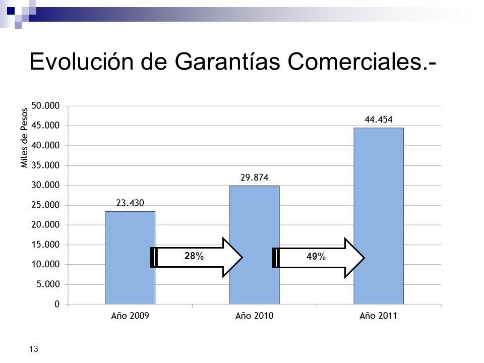 Evolución de Garantías Comerciales.- 13 28% 49%