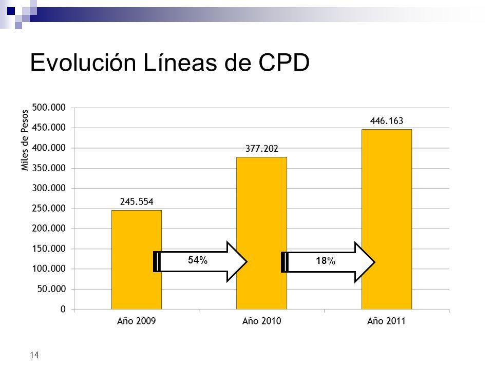 Evolución Líneas de CPD 14 54% 18%