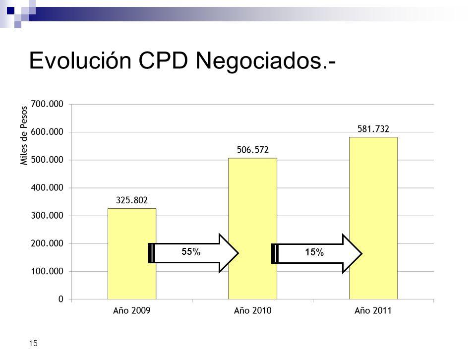 Evolución CPD Negociados.- 15 55% 15%