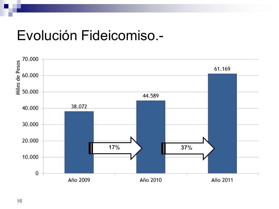 Evolución Fideicomiso.- 16 17% 37%