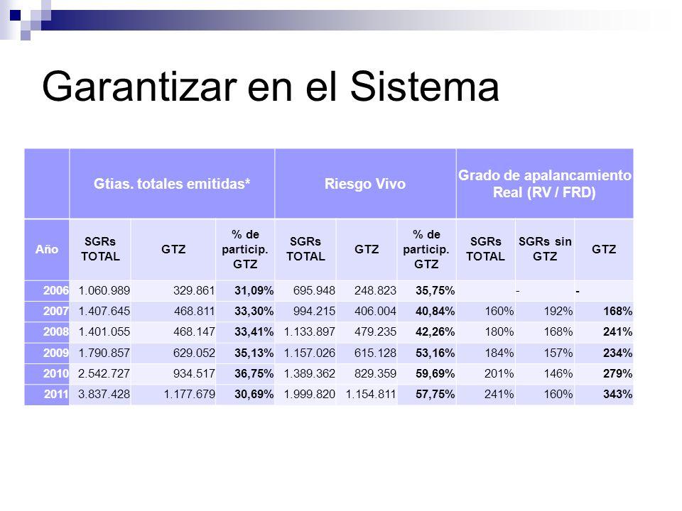 Garantizar en el Sistema Gtias. totales emitidas*Riesgo Vivo Grado de apalancamiento Real (RV / FRD) Año SGRs TOTAL GTZ % de particip. GTZ SGRs TOTAL