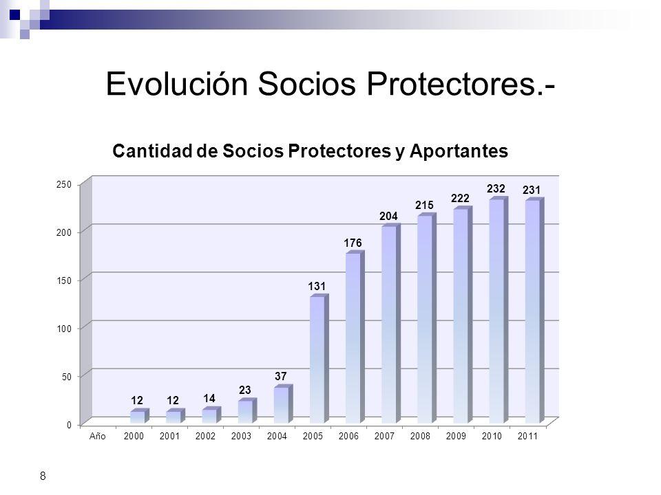 Evolución Socios Protectores.- 8