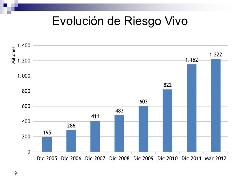 9 Evolución de Riesgo Vivo