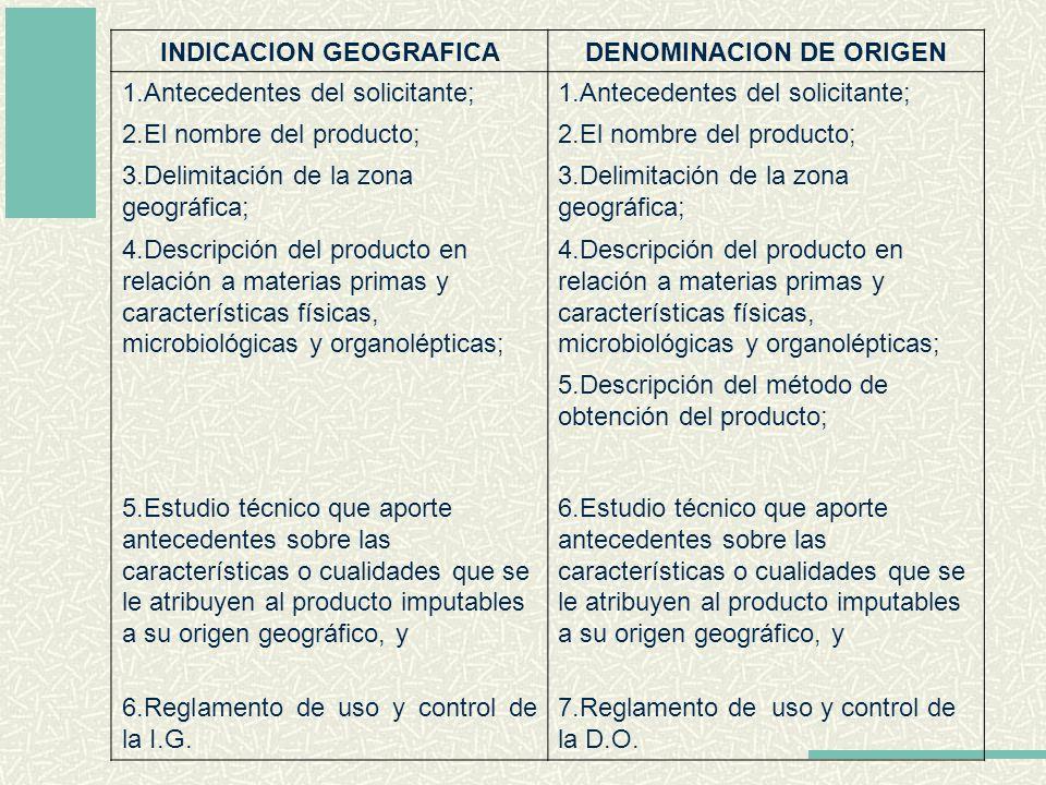 INDICACION GEOGRAFICADENOMINACION DE ORIGEN 1.Antecedentes del solicitante; 2.El nombre del producto; 3.Delimitación de la zona geográfica; 4.Descripc